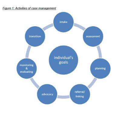 Activities-of-case-management